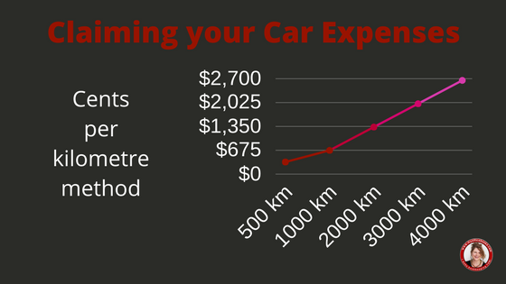 Cents per kilometre with the Australian Taxation Office
